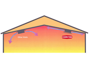 Chore-Time's Attic Inlets direct the incoming air along the ceiling of the poultry house for better mixing and to prevent downdrafts on birds.