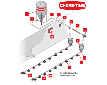 """The trouble with """"bargain"""" equipment is you never stop paying for it! Chore-Time Feeding Systems are MADE TO WORK. BUILT TO LAST.®"""
