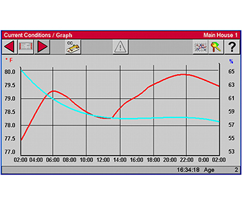 Sample Temperature and Relative Humidity Graph