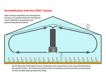 Chore-Time's CUBO® Air Destratifier provides outstanding air mixing!