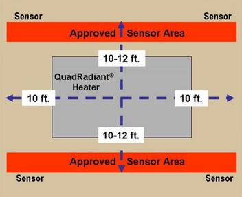 Approved sensor locations